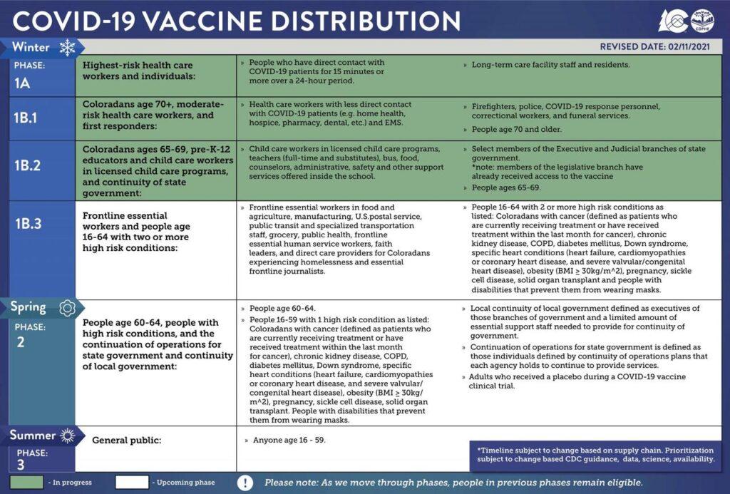 Colorado's current vaccine distribution schedule